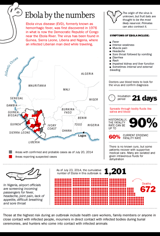 ebola by the numbers